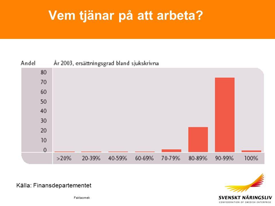 Faktaomek Vem tjänar på att arbeta Källa: Finansdepartementet