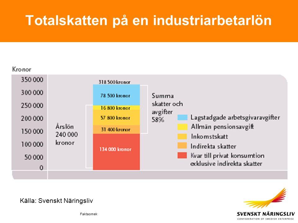 Faktaomek Totalskatten på en industriarbetarlön Källa: Svenskt Näringsliv
