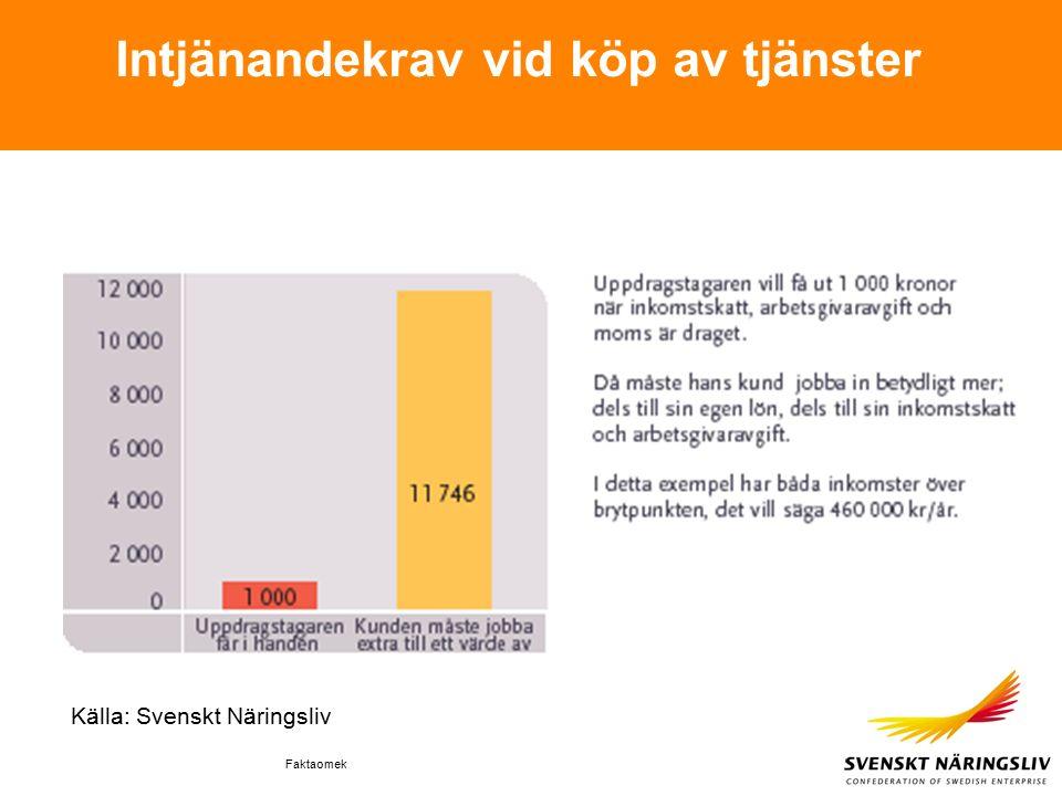 Faktaomek Intjänandekrav vid köp av tjänster Källa: Svenskt Näringsliv