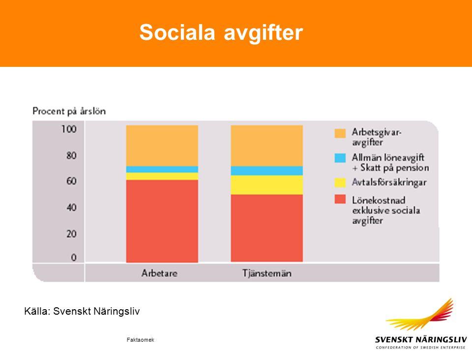 Faktaomek Sociala avgifter Källa: Svenskt Näringsliv