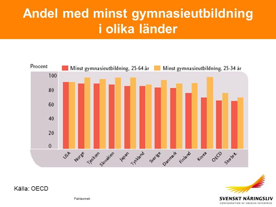 Faktaomek Andel med minst gymnasieutbildning i olika länder Källa: OECD