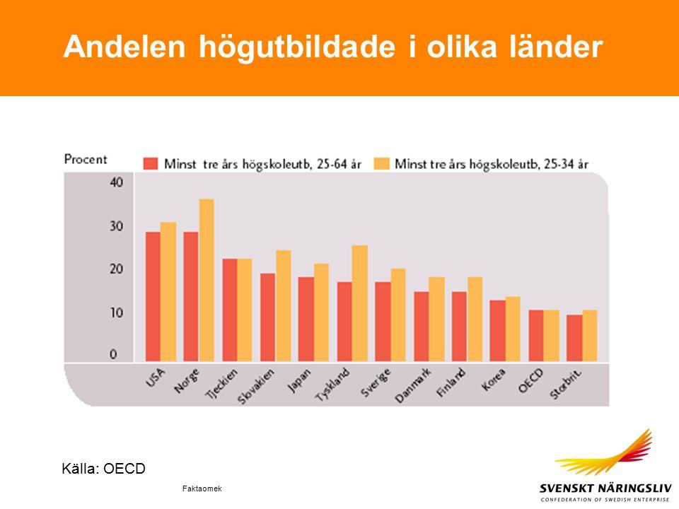 Faktaomek Andelen högutbildade i olika länder Källa: OECD