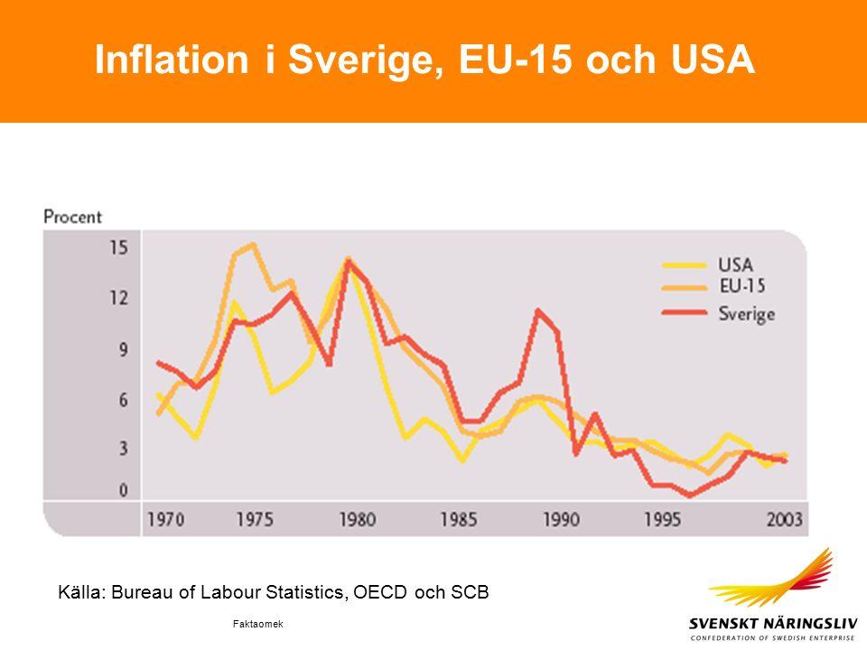 Faktaomek Inflation i Sverige, EU-15 och USA Källa: Bureau of Labour Statistics, OECD och SCB