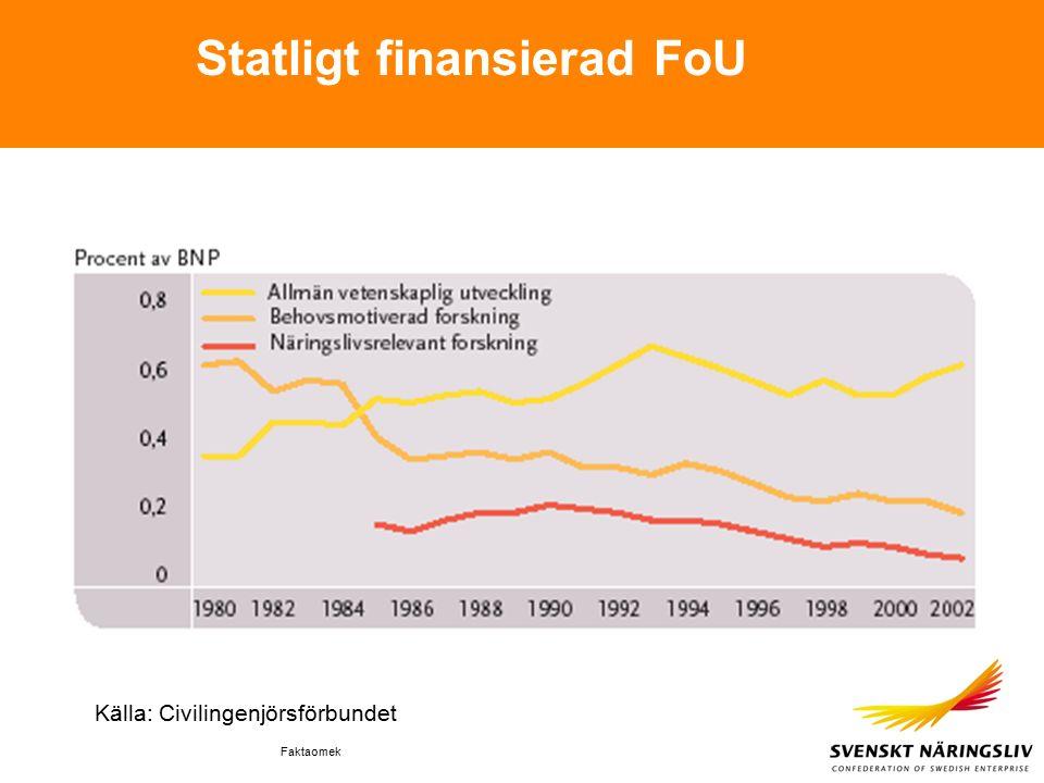 Faktaomek Statligt finansierad FoU Källa: Civilingenjörsförbundet