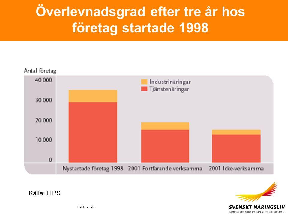 Faktaomek Överlevnadsgrad efter tre år hos företag startade 1998 Källa: ITPS