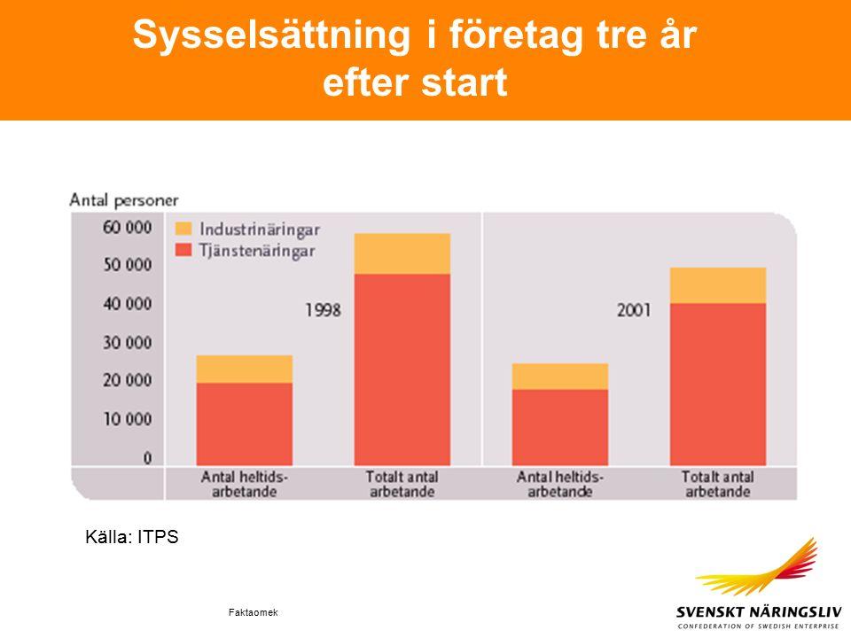 Faktaomek Sysselsättning i företag tre år efter start Källa: ITPS