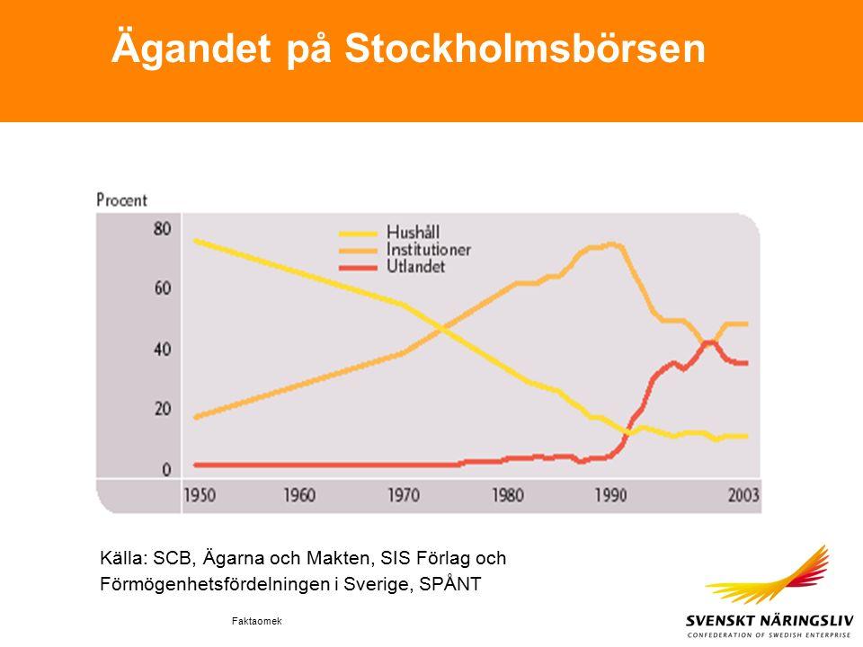 Faktaomek Ägandet på Stockholmsbörsen Källa: SCB, Ägarna och Makten, SIS Förlag och Förmögenhetsfördelningen i Sverige, SPÅNT