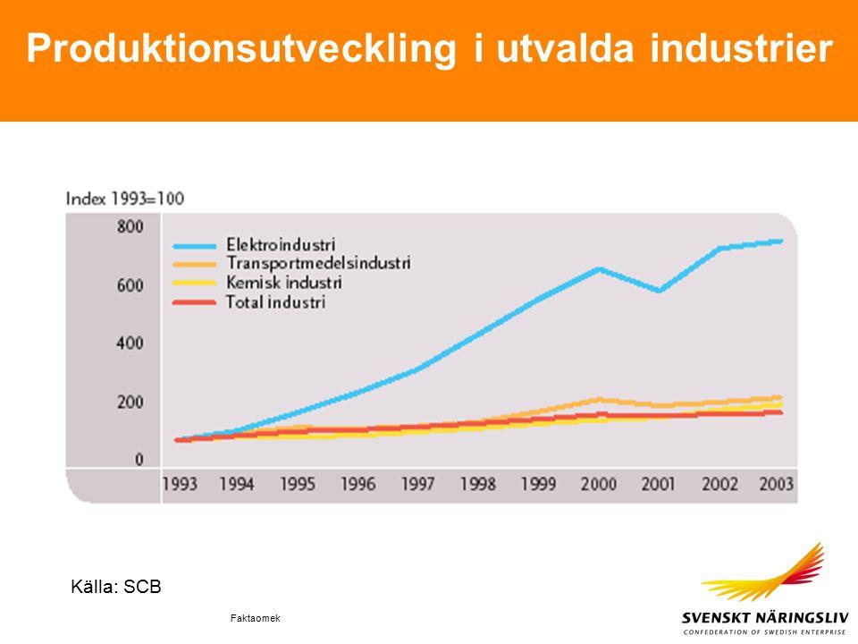 Faktaomek Produktionsutveckling i utvalda industrier Källa: SCB