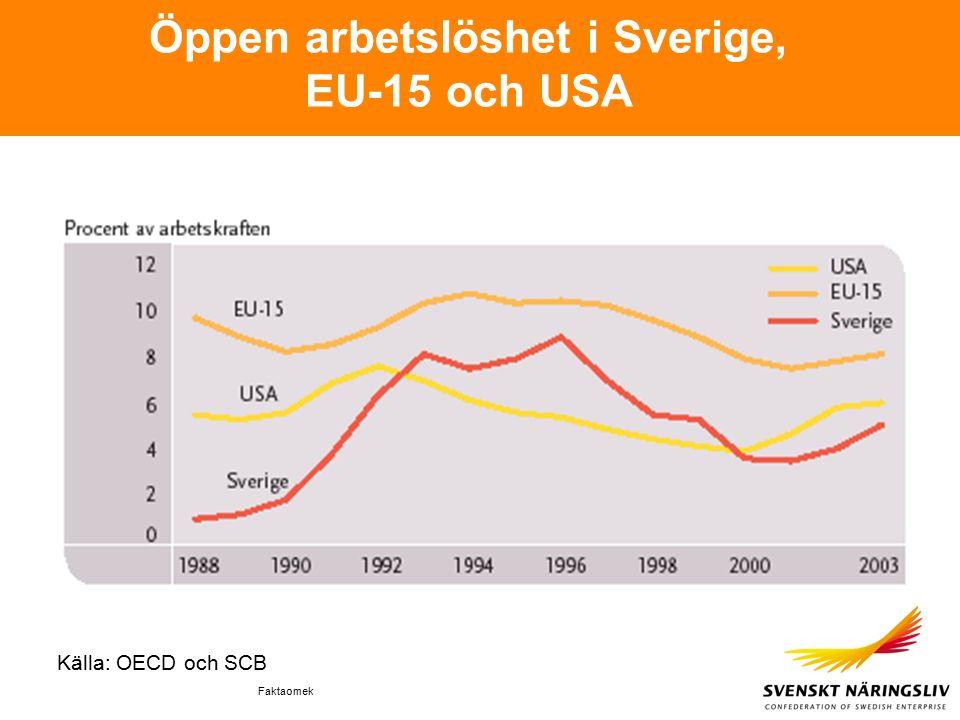Faktaomek Öppen arbetslöshet i Sverige, EU-15 och USA Källa: OECD och SCB