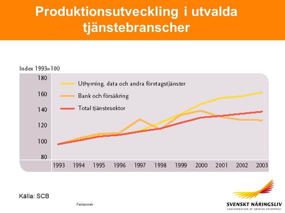 Faktaomek Produktionsutveckling i utvalda tjänstebranscher Källa: SCB