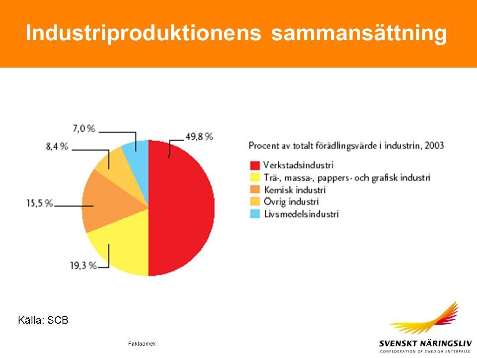 Faktaomek Industriproduktionens sammansättning Källa: SCB