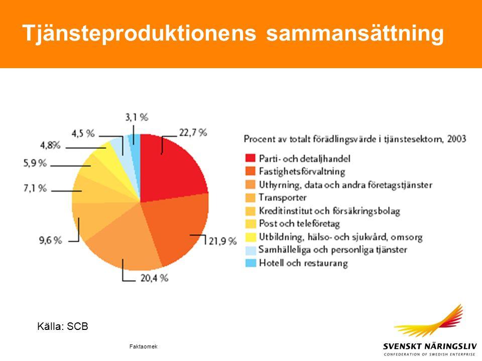 Faktaomek Tjänsteproduktionens sammansättning Källa: SCB