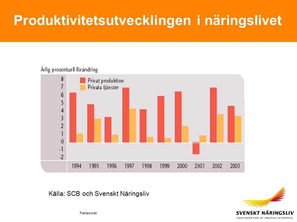 Faktaomek Produktivitetsutvecklingen i näringslivet Källa: SCB och Svenskt Näringsliv