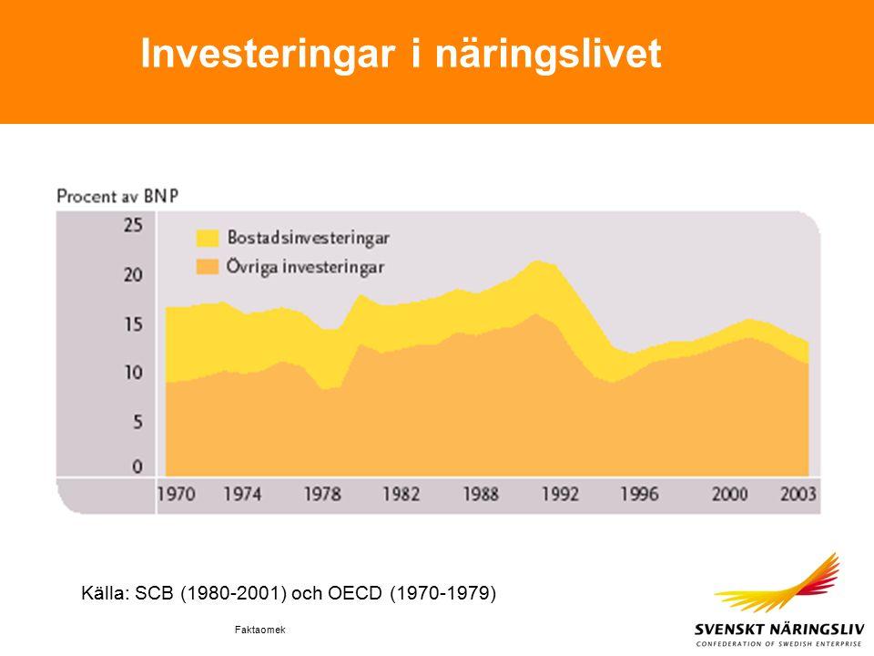 Faktaomek Investeringar i näringslivet Källa: SCB (1980-2001) och OECD (1970-1979)