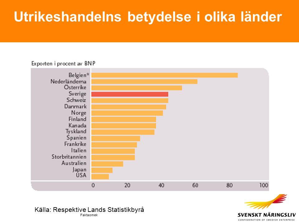 Faktaomek Utrikeshandelns betydelse i olika länder Källa: Respektive Lands Statistikbyrå