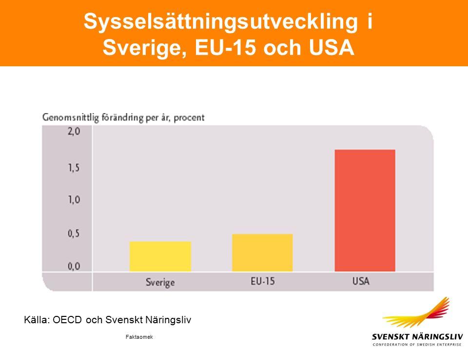 Faktaomek Sysselsättningsutveckling i Sverige, EU-15 och USA Källa: OECD och Svenskt Näringsliv