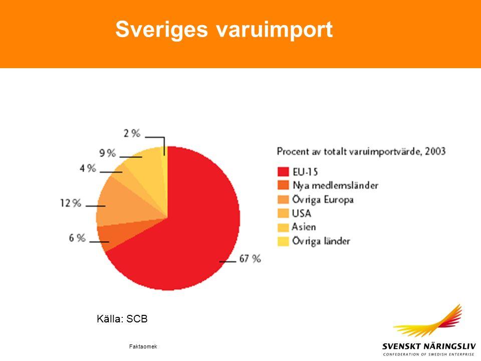 Faktaomek Sveriges varuimport Källa: SCB