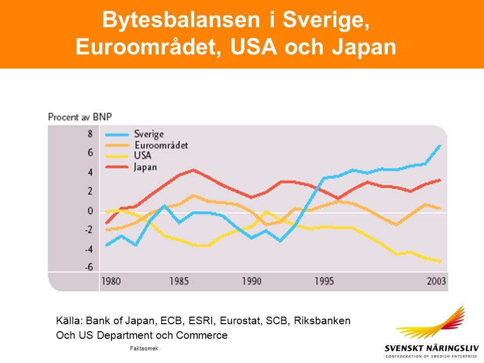 Faktaomek Bytesbalansen i Sverige, Euroområdet, USA och Japan Källa: Bank of Japan, ECB, ESRI, Eurostat, SCB, Riksbanken Och US Department och Commerce