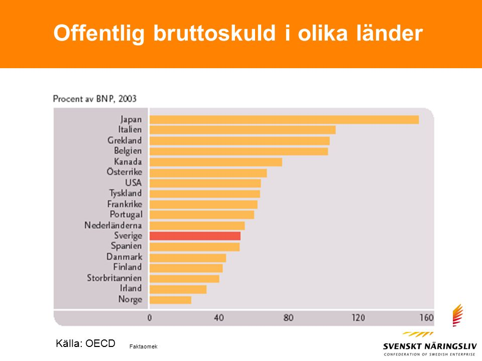 Faktaomek Offentlig bruttoskuld i olika länder Källa: OECD