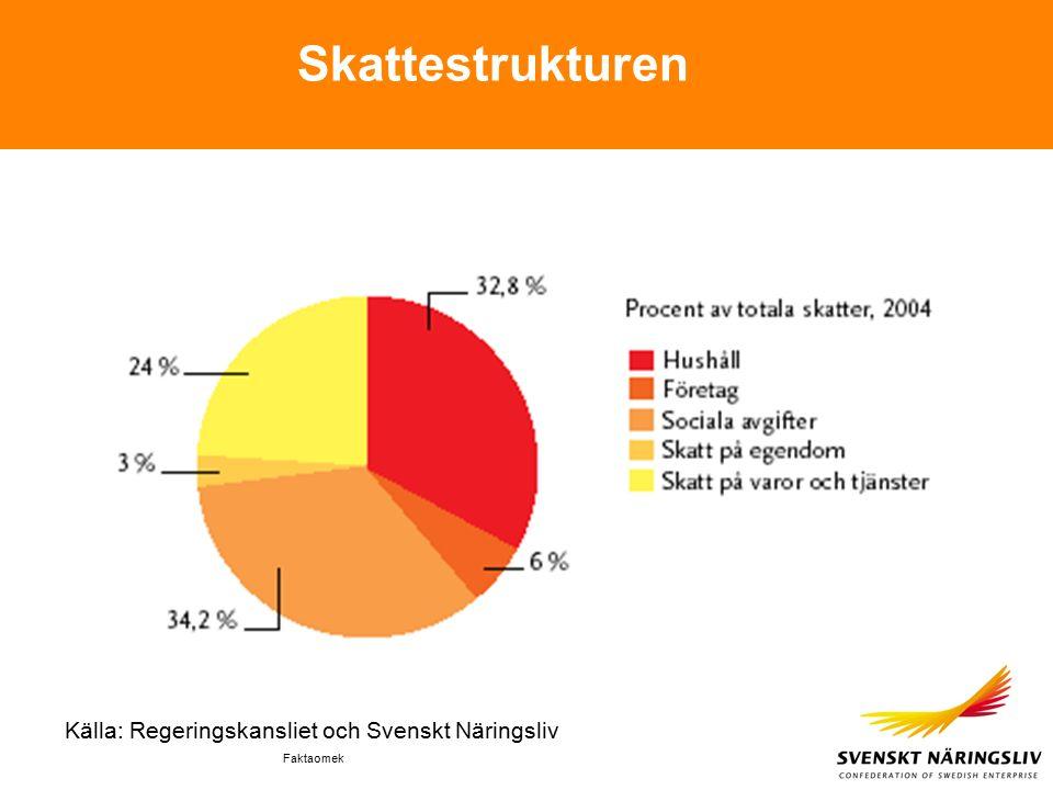 Faktaomek Skattestrukturen Källa: Regeringskansliet och Svenskt Näringsliv
