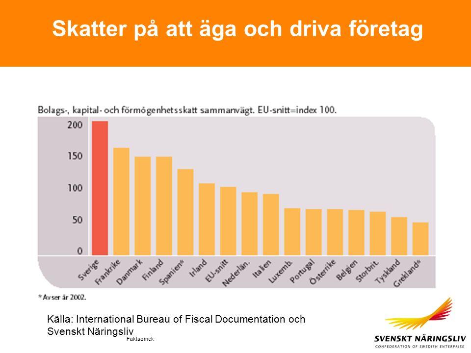 Faktaomek Skatter på att äga och driva företag Källa: International Bureau of Fiscal Documentation och Svenskt Näringsliv