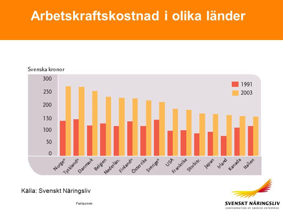 Faktaomek Arbetskraftskostnad i olika länder Källa: Svenskt Näringsliv