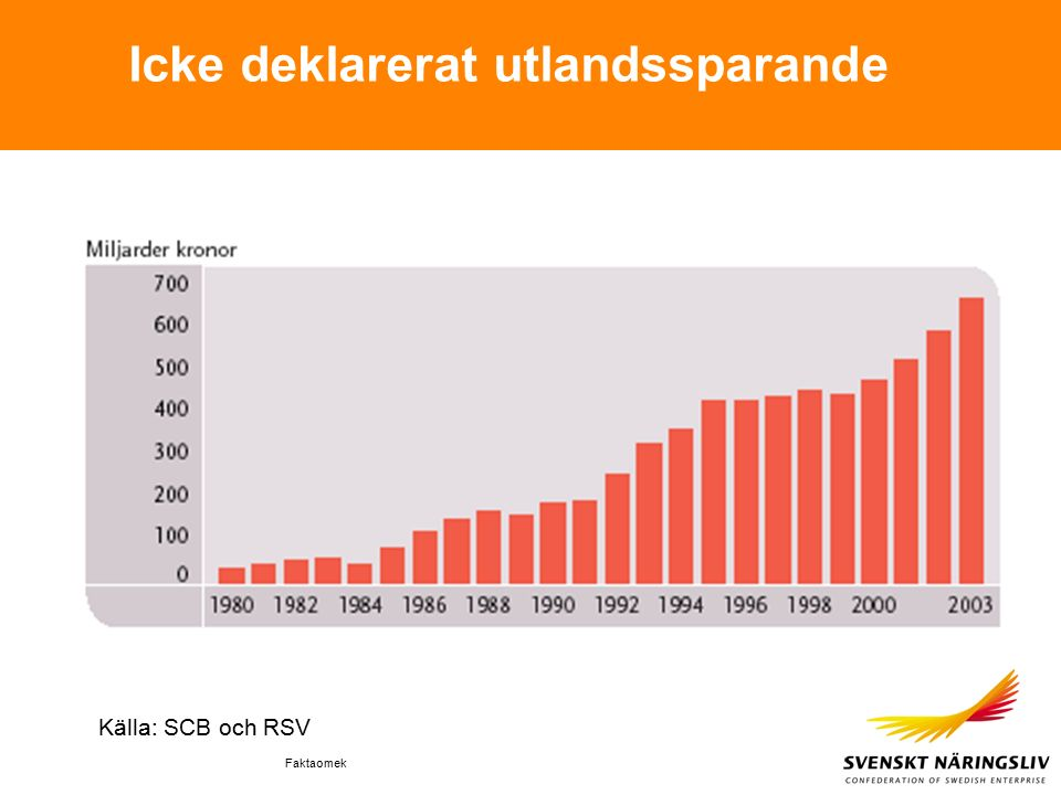 Faktaomek Icke deklarerat utlandssparande Källa: SCB och RSV