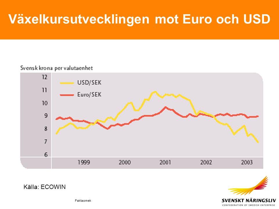 Faktaomek Växelkursutvecklingen mot Euro och USD Källa: ECOWIN