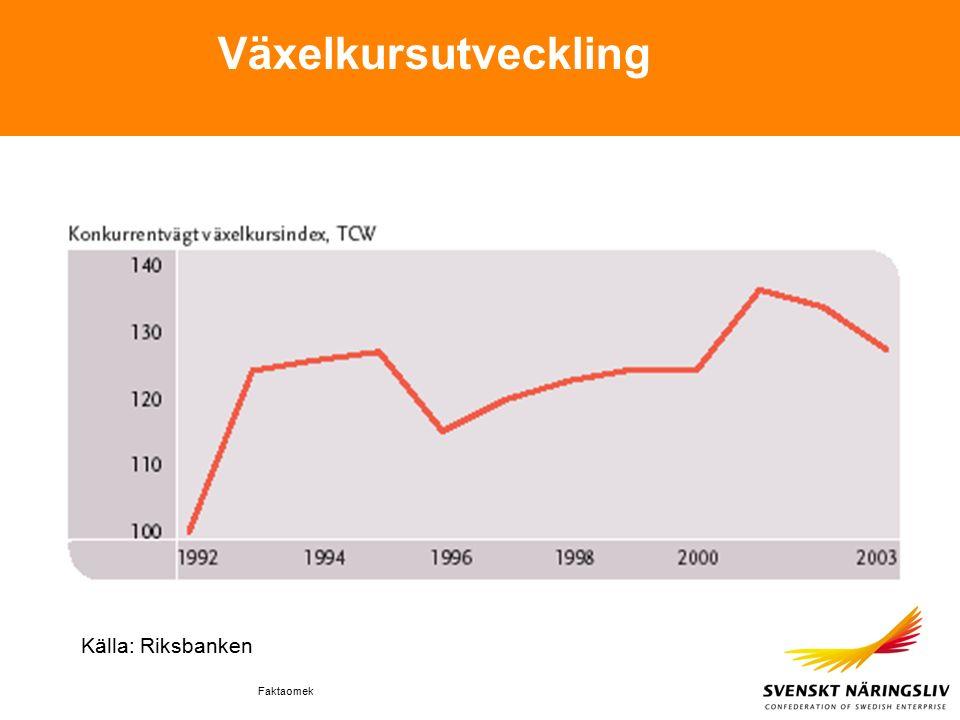 Faktaomek Växelkursutveckling Källa: Riksbanken