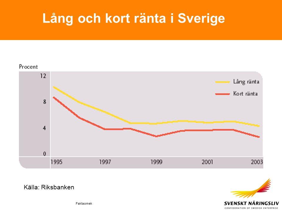 Faktaomek Lång och kort ränta i Sverige Källa: Riksbanken