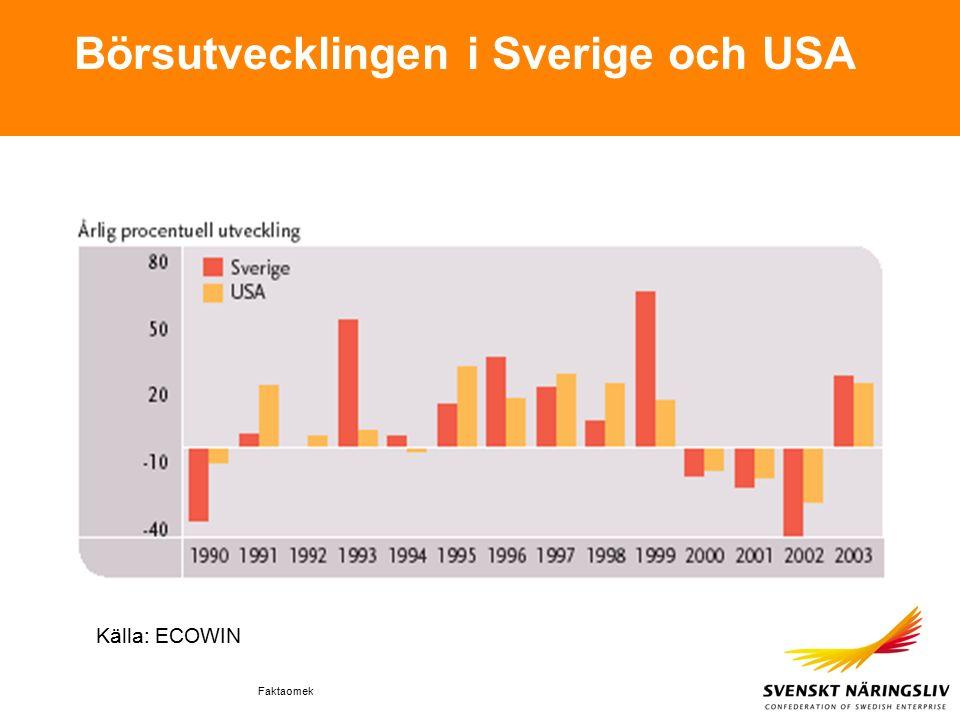 Faktaomek Börsutvecklingen i Sverige och USA Källa: ECOWIN