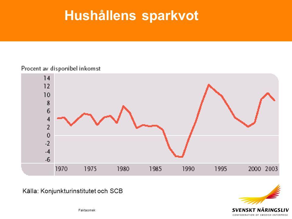 Faktaomek Hushållens sparkvot Källa: Konjunkturinstitutet och SCB