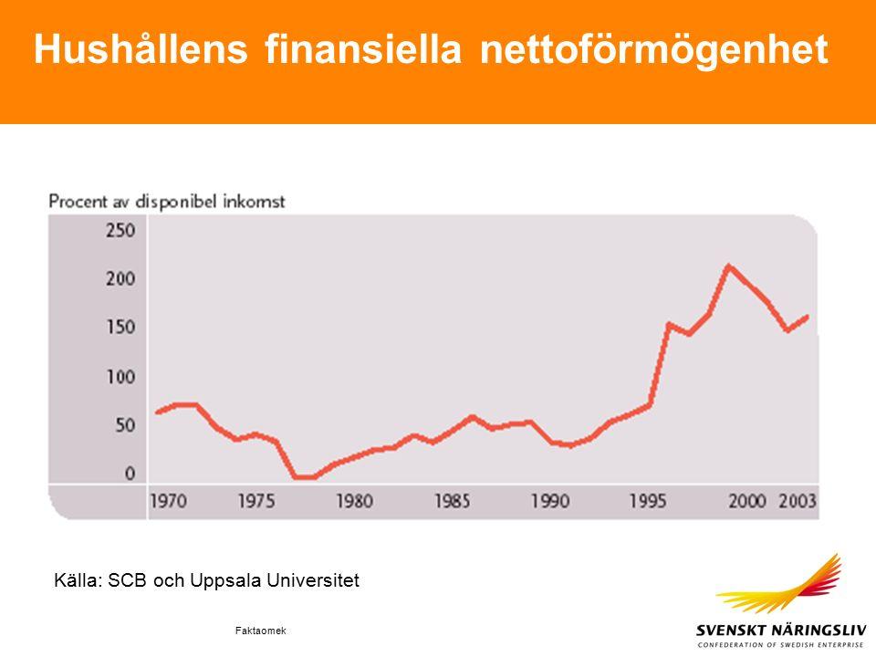 Faktaomek Hushållens finansiella nettoförmögenhet Källa: SCB och Uppsala Universitet