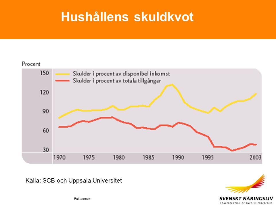 Faktaomek Hushållens skuldkvot Källa: SCB och Uppsala Universitet