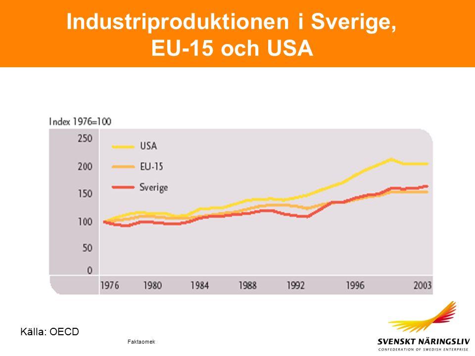 Faktaomek Industriproduktionen i Sverige, EU-15 och USA Källa: OECD