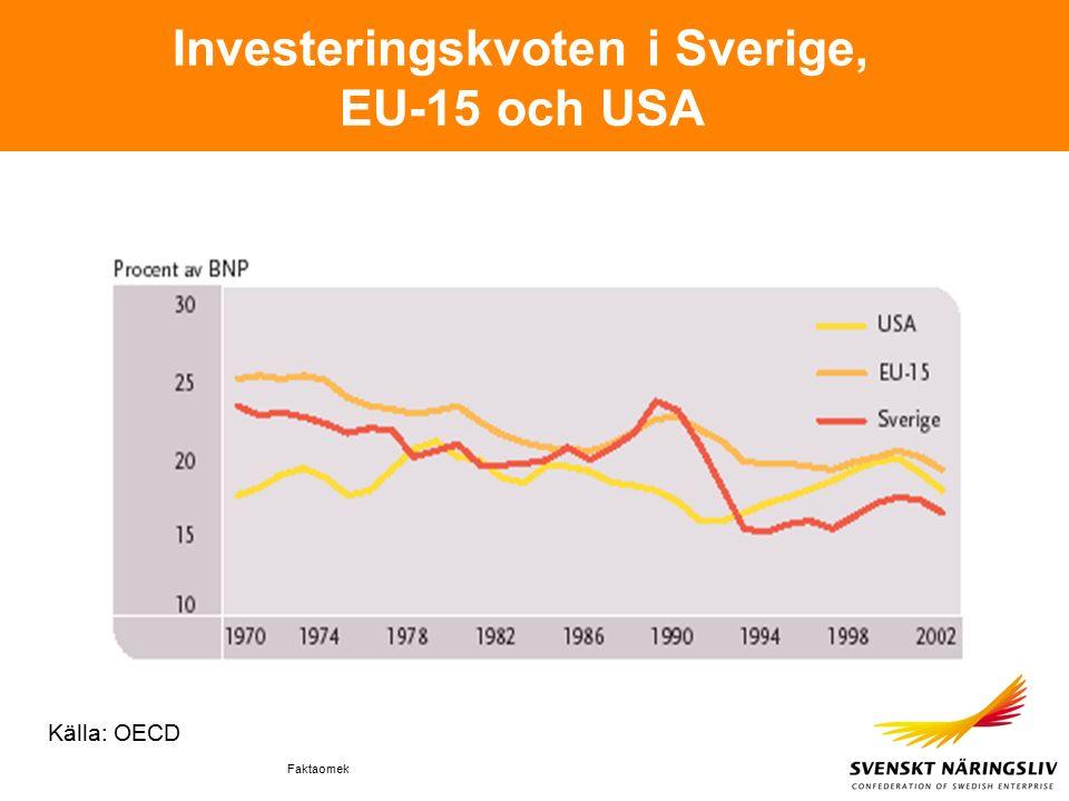 Faktaomek Investeringskvoten i Sverige, EU-15 och USA Källa: OECD