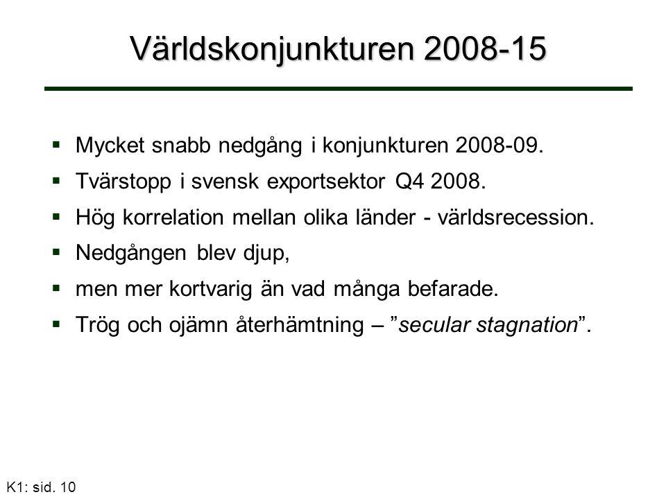 K1: sid. 10 Världskonjunkturen 2008-15   Mycket snabb nedgång i konjunkturen 2008-09.   Tvärstopp i svensk exportsektor Q4 2008.   Hög korrelati