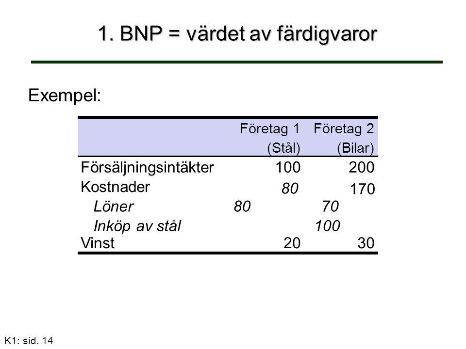 K1: sid. 14 1. BNP = värdet av färdigvaror Exempel: Företag 1Företag 2 (Stål)(Bilar) Försäljningsintäkter100200 Kostnader Löner8070 Inköp av stål100 1