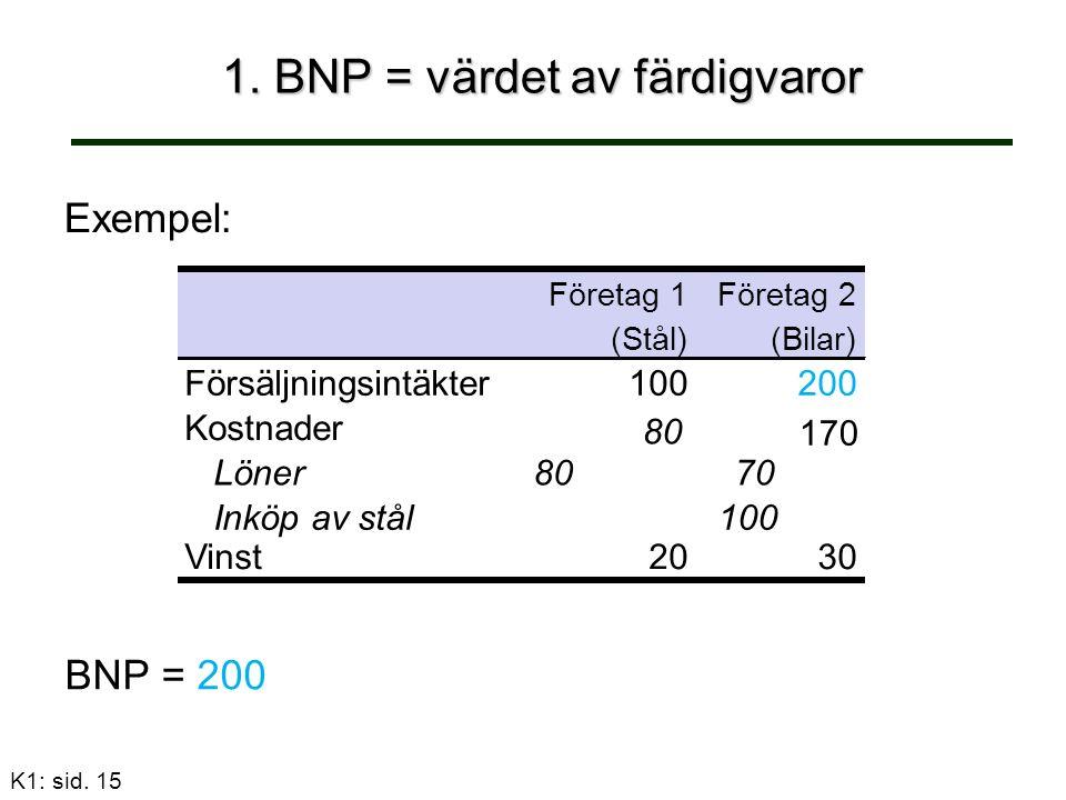 K1: sid. 15 1. BNP = värdet av färdigvaror Exempel: Företag 1Företag 2 (Stål)(Bilar) Försäljningsintäkter100200 Kostnader Löner8070 Inköp av stål100 1