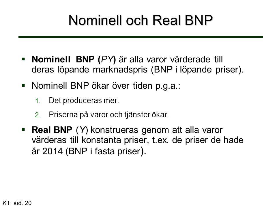 K1: sid. 20 Nominell och Real BNP   Nominell BNP (PY) är alla varor värderade till deras löpande marknadspris (BNP i löpande priser).   Nominell B