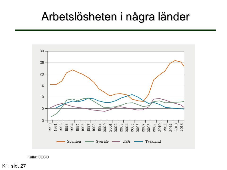 K1: sid. 27 Arbetslösheten i några länder Källa: OECD