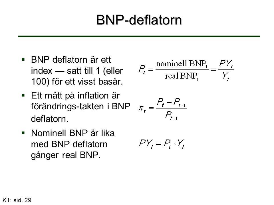 K1: sid. 29 BNP-deflatorn   BNP deflatorn är ett index — satt till 1 (eller 100) för ett visst basår.   Ett mått på inflation är förändrings-takte