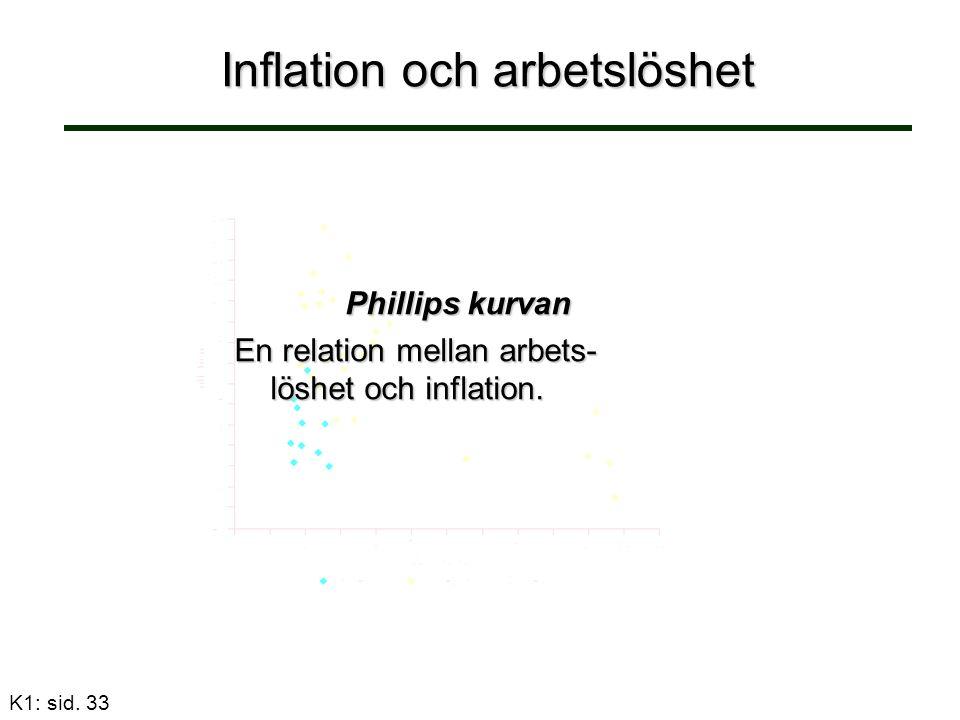 K1: sid. 33 Inflation och arbetslöshet Phillips kurvan En relation mellan arbets- löshet och inflation.