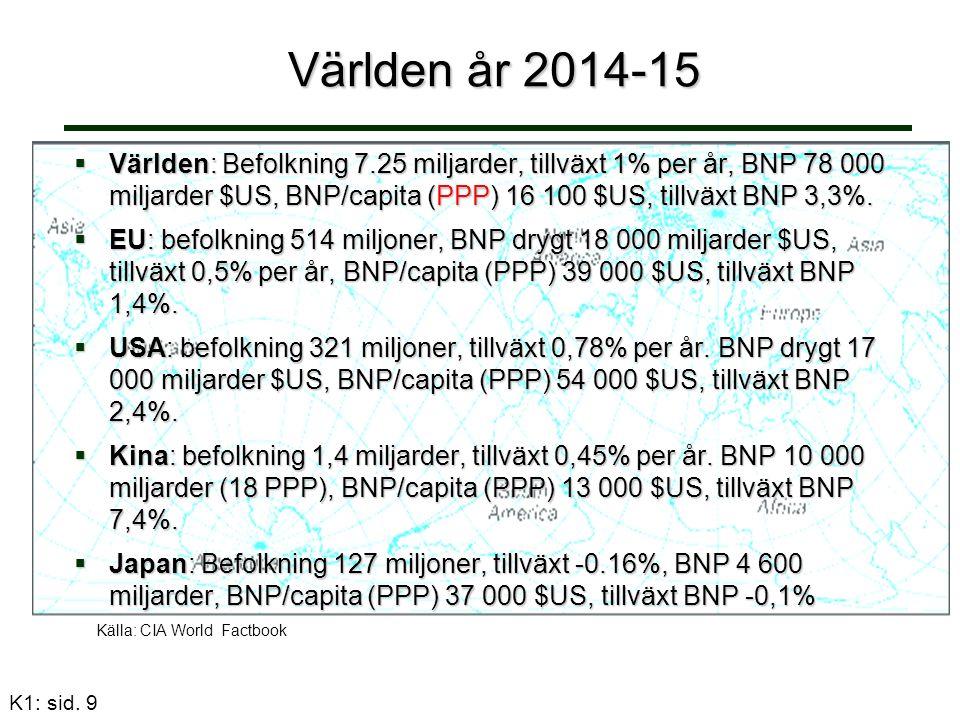 K1: sid. 9 Världen år 2014-15 Världen år 2014-15 Källa: CIA World Factbook  Världen: Befolkning 7.25 miljarder, tillväxt 1% per år, BNP 78 000 miljar