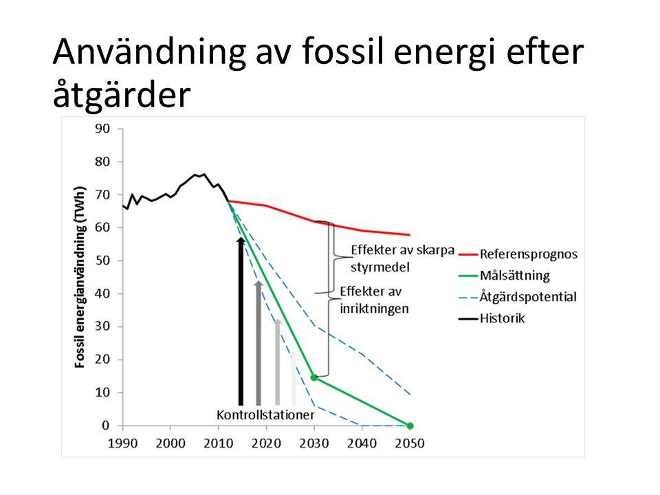 Användning av fossil energi efter åtgärder