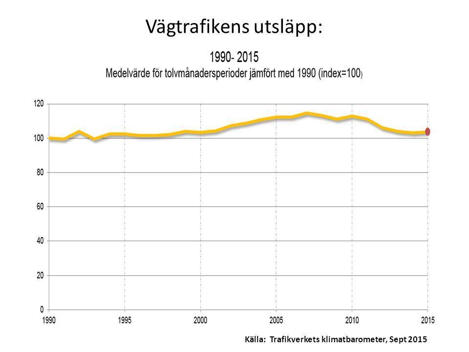 Vägtrafikens utsläpp: Källa: Trafikverkets klimatbarometer, Sept 2015