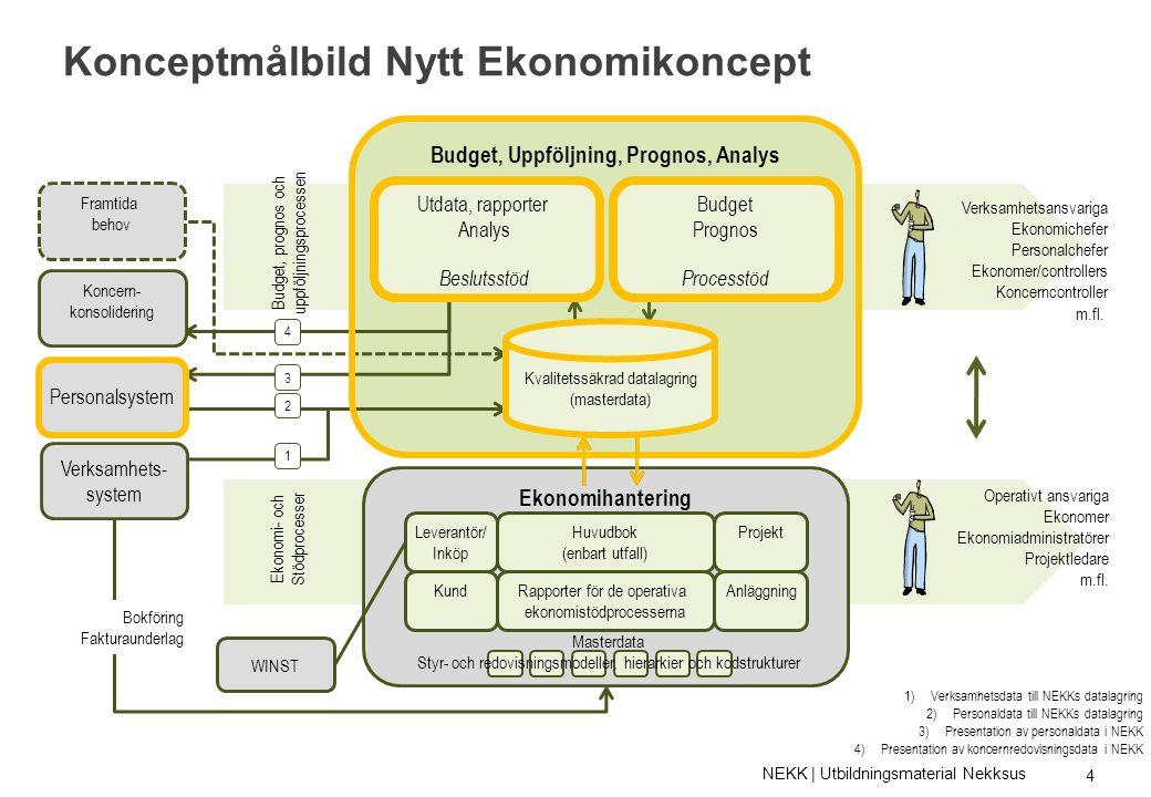 Förutsättningar Nekksus På projekthemsidan (www5.goteborg.se/nekk) finns dokumentation om systemlösningens utformning i fas 1, se dokument Utformningsprinciper och tillämpning under flik Utrullning .