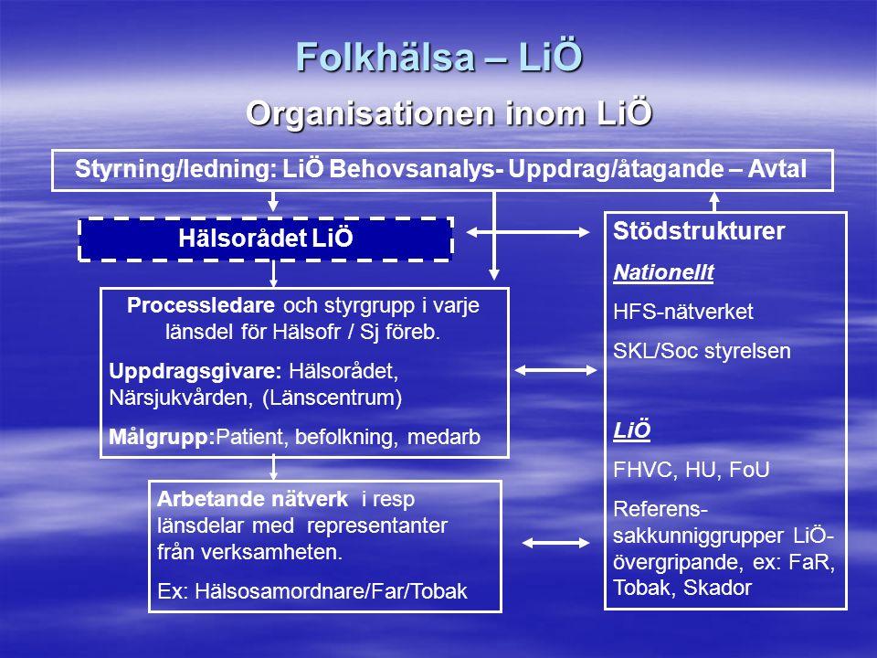 Folkhälsa – LiÖ Organisationen inom LiÖ Hälsorådet LiÖ Styrning/ledning: LiÖ Behovsanalys- Uppdrag/åtagande – Avtal Processledare och styrgrupp i varje länsdel för Hälsofr / Sj föreb.