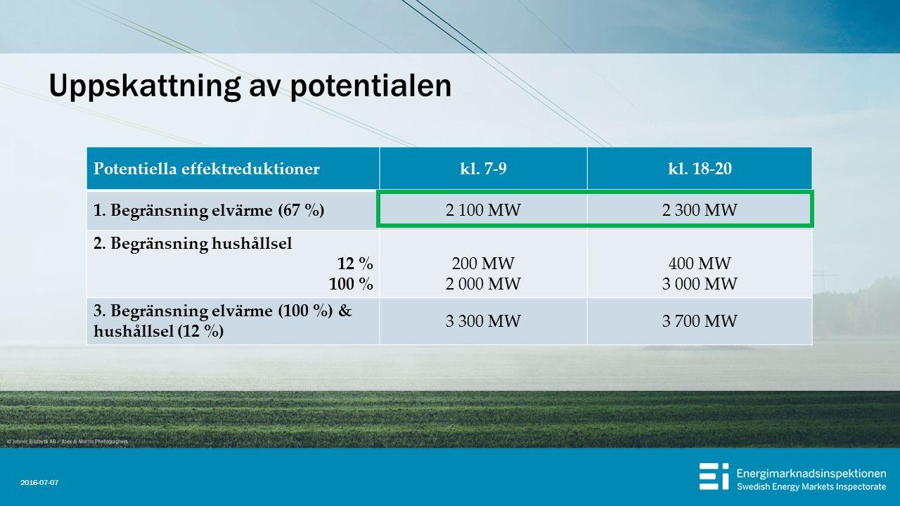 Uppskattning av potentialen Potentiella effektreduktionerkl. 7-9kl. 18-20 1. Begränsning elvärme (67 %)2 100 MW2 300 MW 2. Begränsning hushållsel 12 %