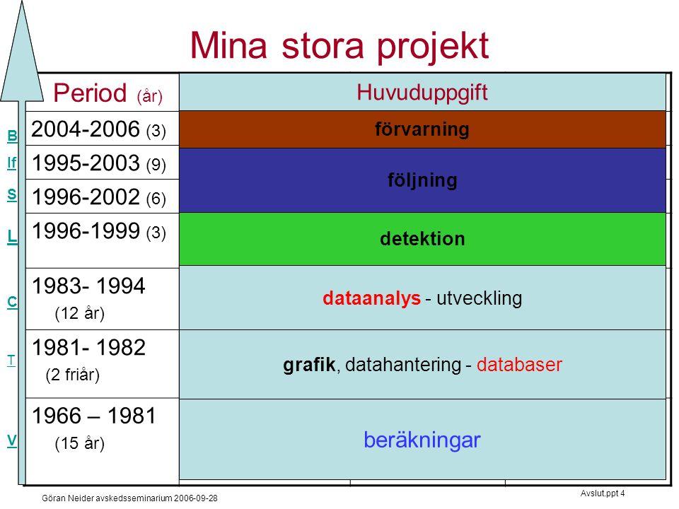 Göran Neider avskedsseminarium 2006-09-28 Avslut.ppt 4 Mina stora projekt Period (år) Syfte, innehåll Programanm 2004-2006 (3) förvarna tidigtRiot_Threatupplopp 1995-2003 (9) följa förbandInfo-demoInfo-fusion 1996-2002 (6) följa ubåtSubTrack DERA.uk 1996-1999 (3) upptäckaLadar_to_DBavtäcka skog 1983- 1994 (12 år) analyseraCantorspråk, underhåll 1981- 1982 (2 friår) presentera, lagra, utbilda Tell-a-graph, 1022 DBMS Prog-råd /sem- serier, SIGRAD 1966 – 1981 (15 år) beräkna fysik- förlopp - splitter VerkSam modularisera, numeriska metod grafik, datahantering - databaser dataanalys - utveckling detektion följning förvarning beräkningar Huvuduppgift V T C L S If B
